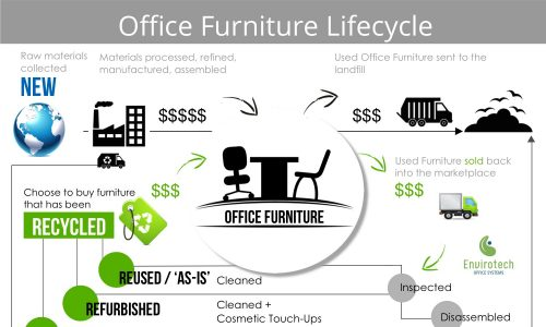 office-furniture-lifecycle