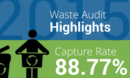 Envirotech-waste-audit-highlights-2015